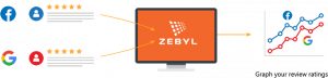 Zebyl online reputation management software