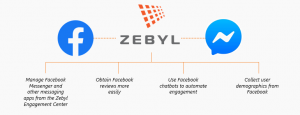 Zebyl Facebook Integration